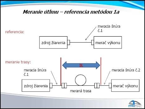 measurement 1a