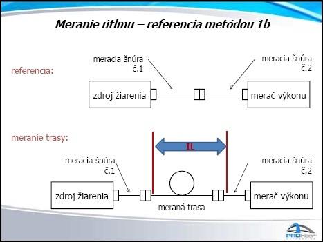 measurement 1b